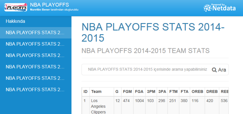 NBA PLAYOFFS STATS 2014-2015