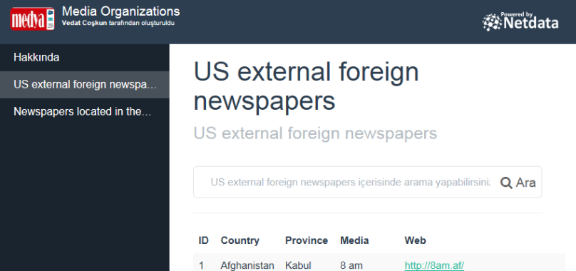 US external foreign newspapers - XML