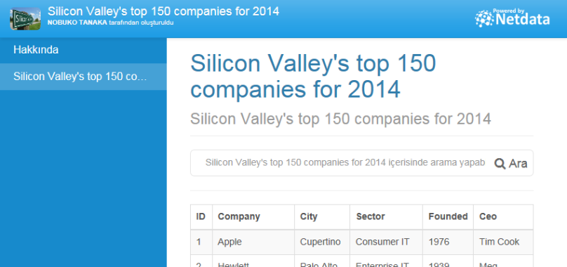 Silicon Valley's top 150 companies for 2014