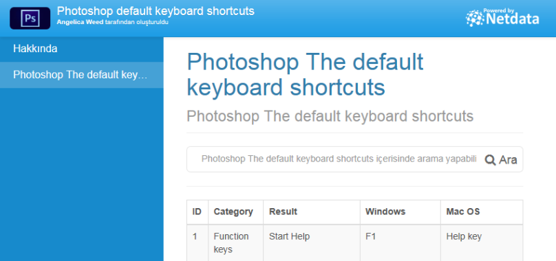 Photoshop The default keyboard shortcuts