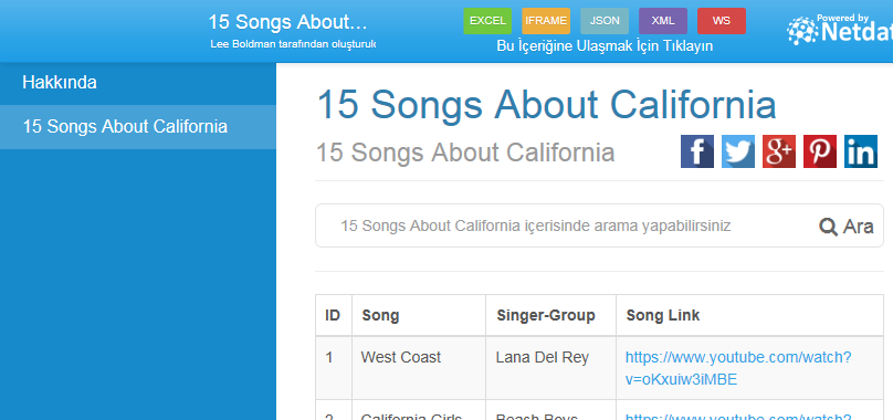 15 Songs About California