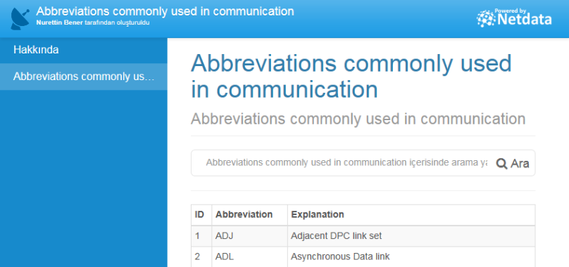 Abbreviations commonly used in communication