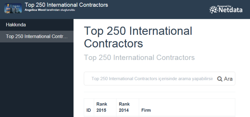 Top 250 International Contractors